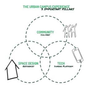 3 pillars Urban Campus