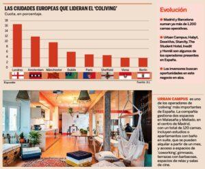 Coliving in Spain Expansión